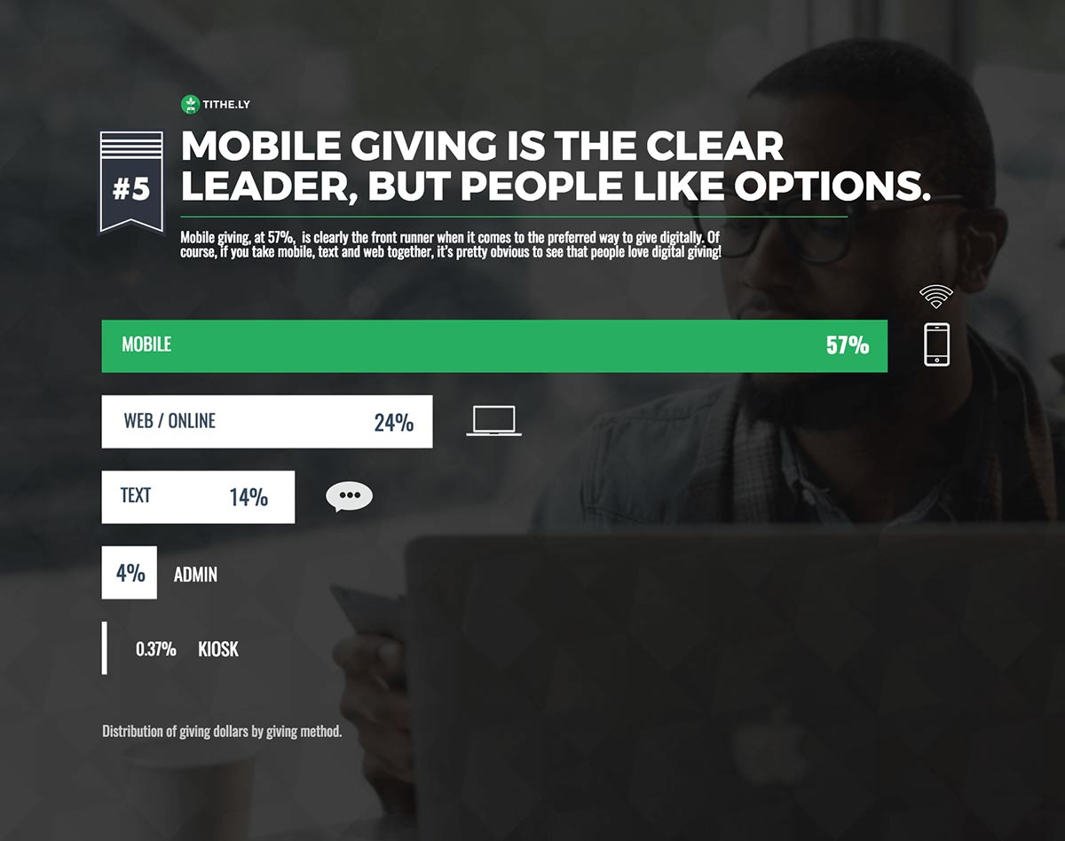 Digital Giving by Source