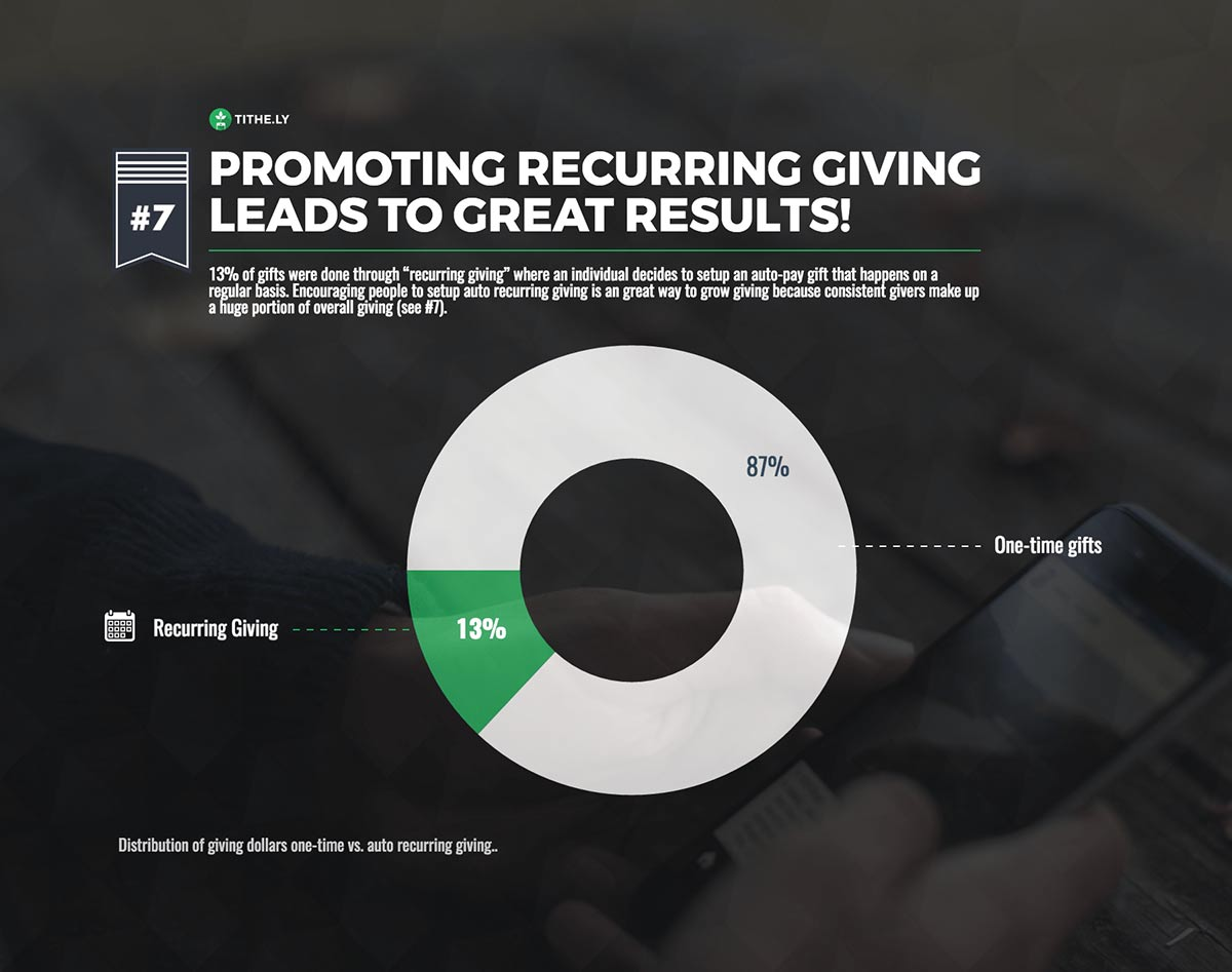 Recurring vs. One-time Digital Giving