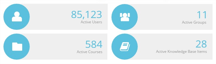 Current Activity Counts - SmarterU LMS - Corporate Training