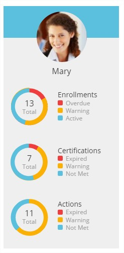 Personal Status Summaries - SmarterU LMS - Online Training Software