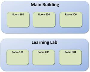 Venue Rooms - SmarterU LMS - Blended Learning