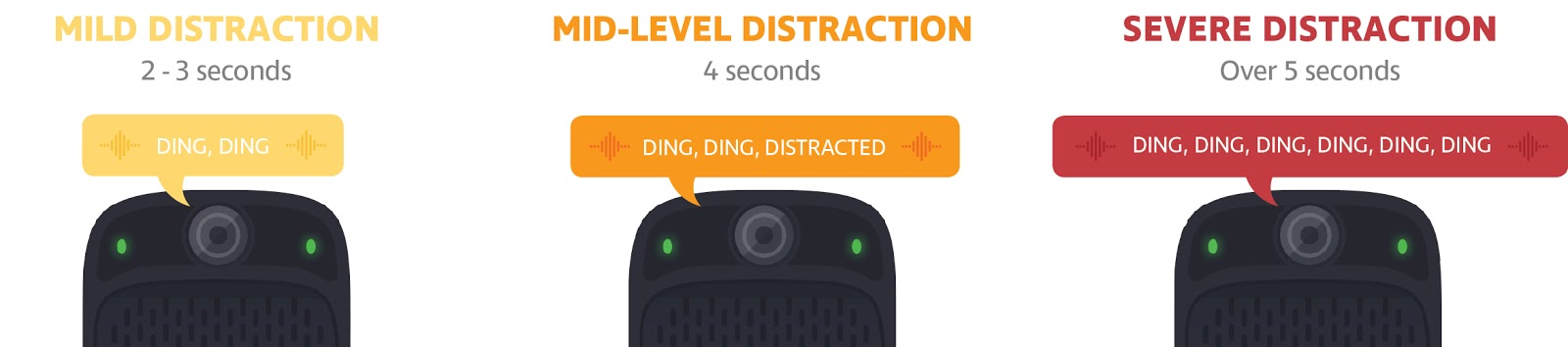 Graphic illustrating the Three Levels Of Distraction (Mild, Medium, and Severe)