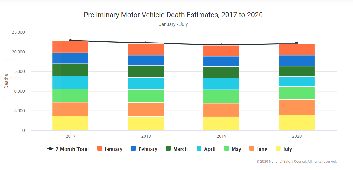 National Safety Council Preliminary Death Estimates for 2020