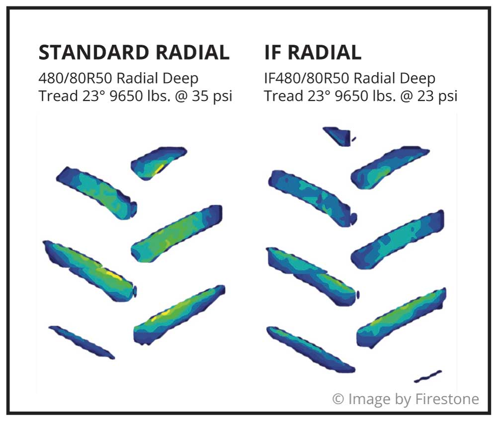Footprint comparison of a standard radial 480/80R50 tire with an IF480/80R50 radial tire