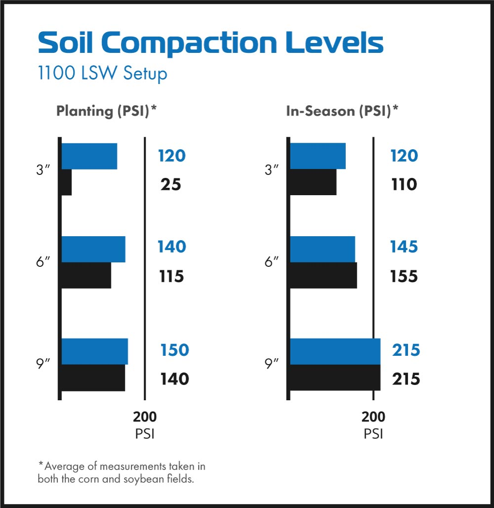 Soil compaction meter readings with Goodyear LSW1100/45R46