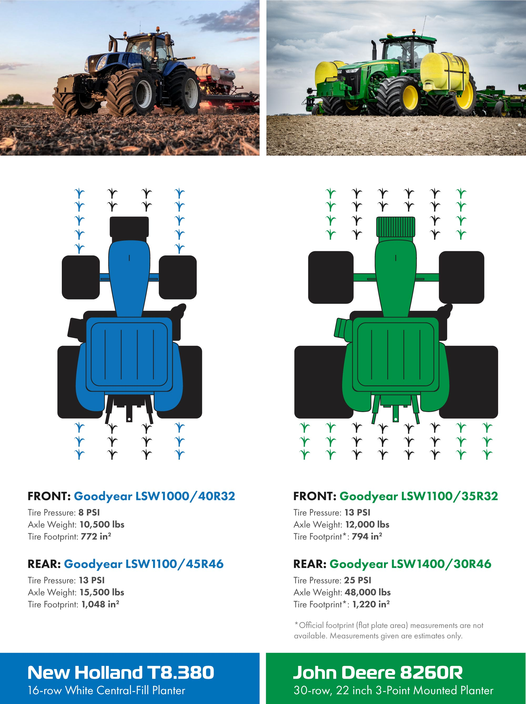 Goodyear LSW Super Single tire setup comparison between a New Holland T8.380 with LSW1100/45R46 tires and a John Deere 8260R tractor with LSW1400/30R46 tires