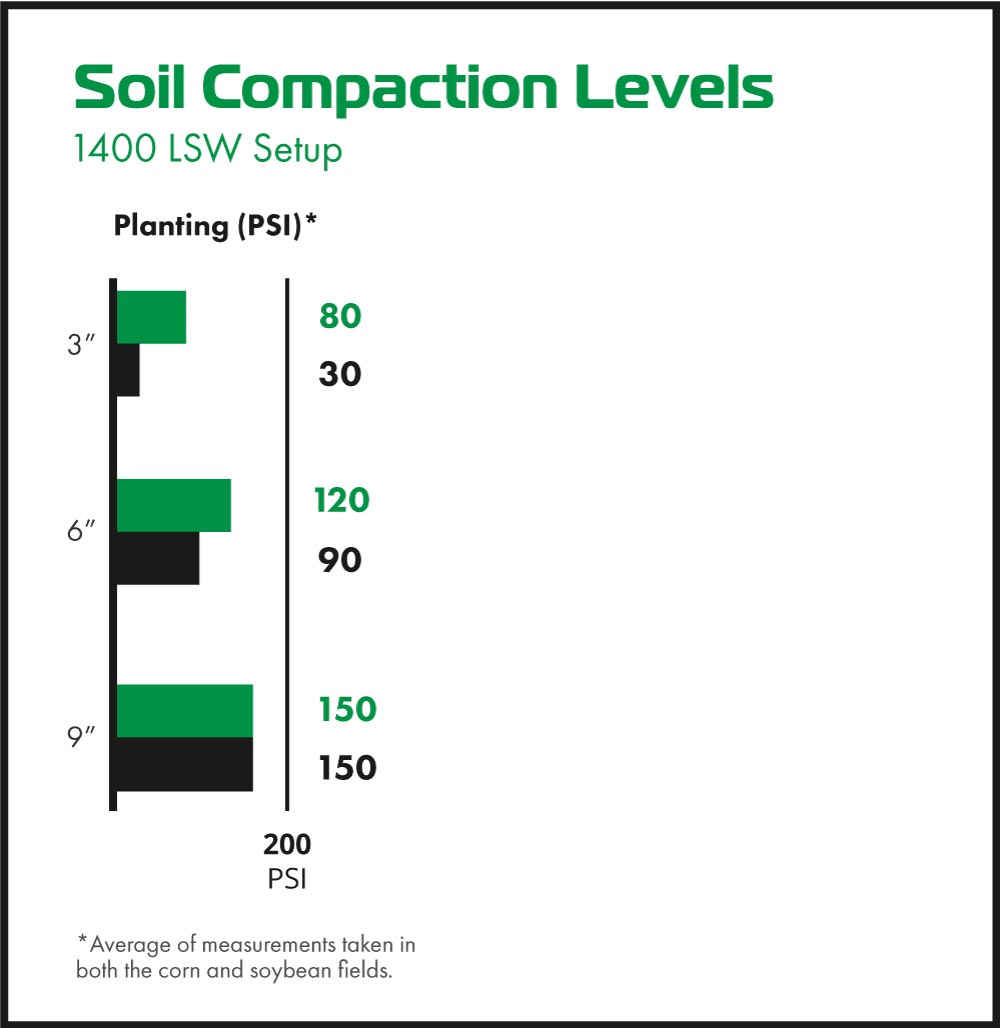 Soil compaction meter readings with Goodyear LSW1400/30R46
