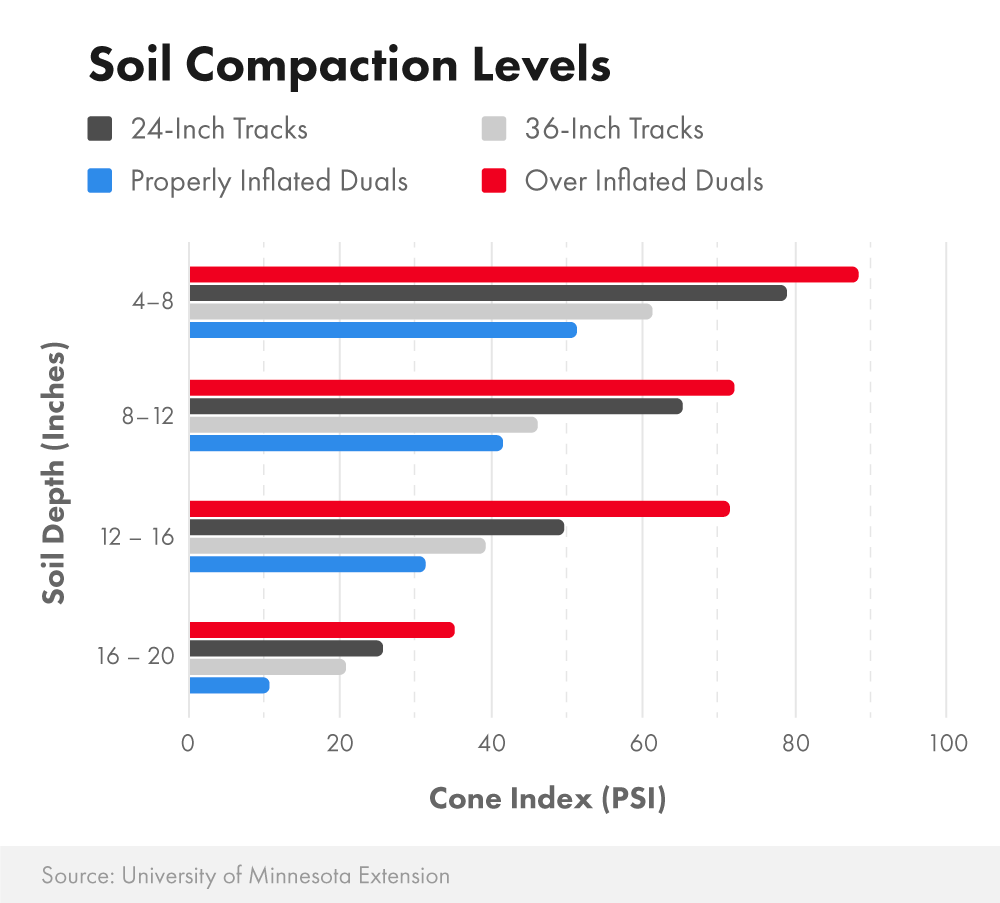 Comparing soil compaction levels between track tractors and tractors with tires (duals)