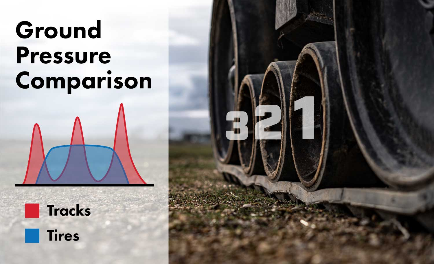 Ground pressure comparison between tires and tracks.
