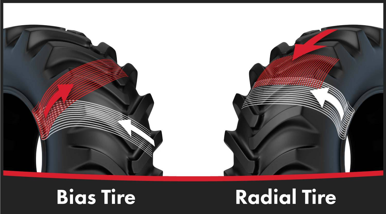 A radial tractor tire is designed as a two-part construction allowing the sidewall of the tire to flex independently of the face or tread area of the tire. A bias tractor tire is designed with a single ply wrapped diagonally from one side of the tire to the other. This means that as the tire flexes, the face or tread of the tire deforms leading to faster, and sometimes more uneven wear.