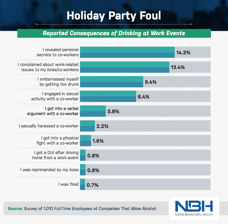 Holiday party foul percentages