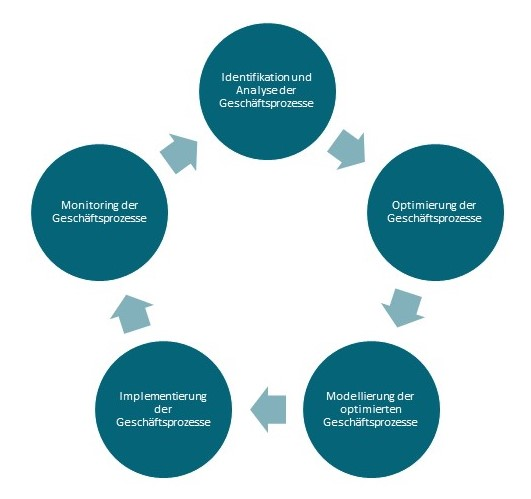 Business Process Management Lifecycle