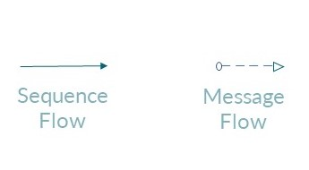 Sequence Flow und Message Flow - BPMN