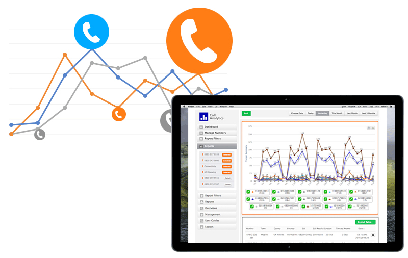 Our Call Analytics package is built to give you insights into your clients' needs and staff performance.