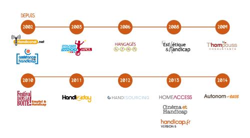 Quelques dates de l'histoire d'Handicap.fr
