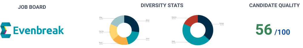 Some stats and charts about diversity of job candidates
