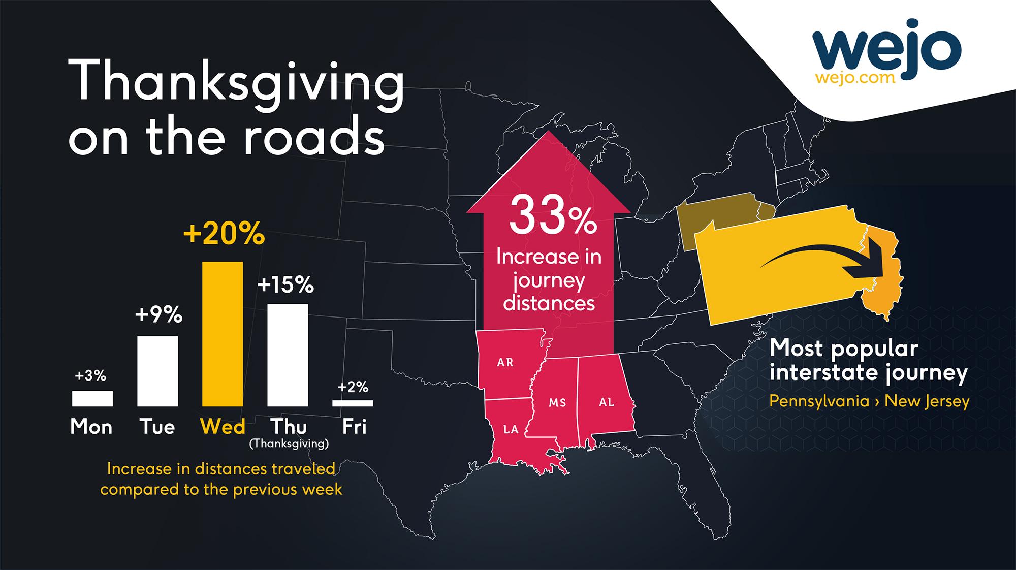 wejo thanksgiving data