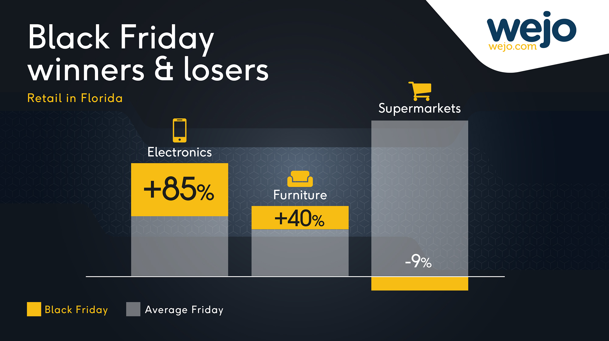 wejo Black Friday data