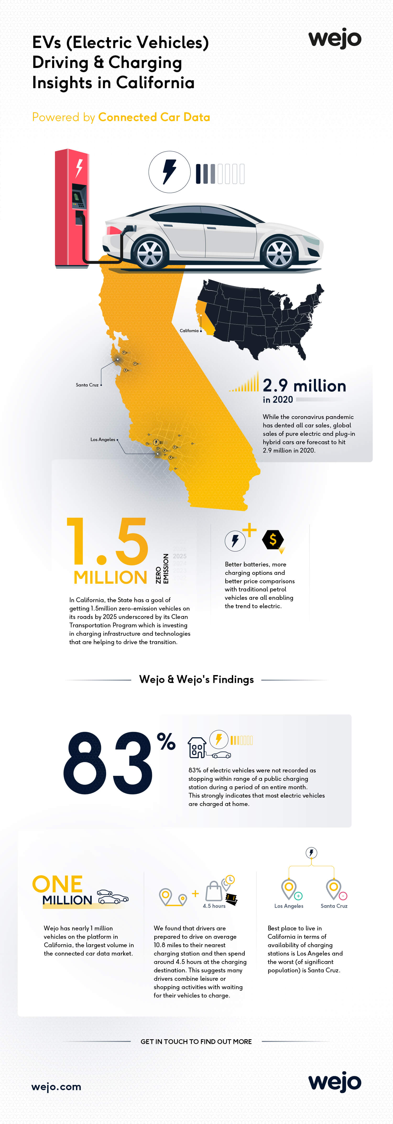 EVs Driving & Charging Insights in California | Wejo