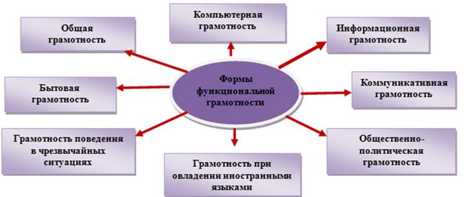 Функциональная грамотность при онлайн-обучении