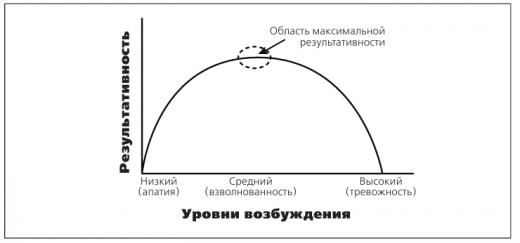 Почему перфекционизм вредит учебному процессу