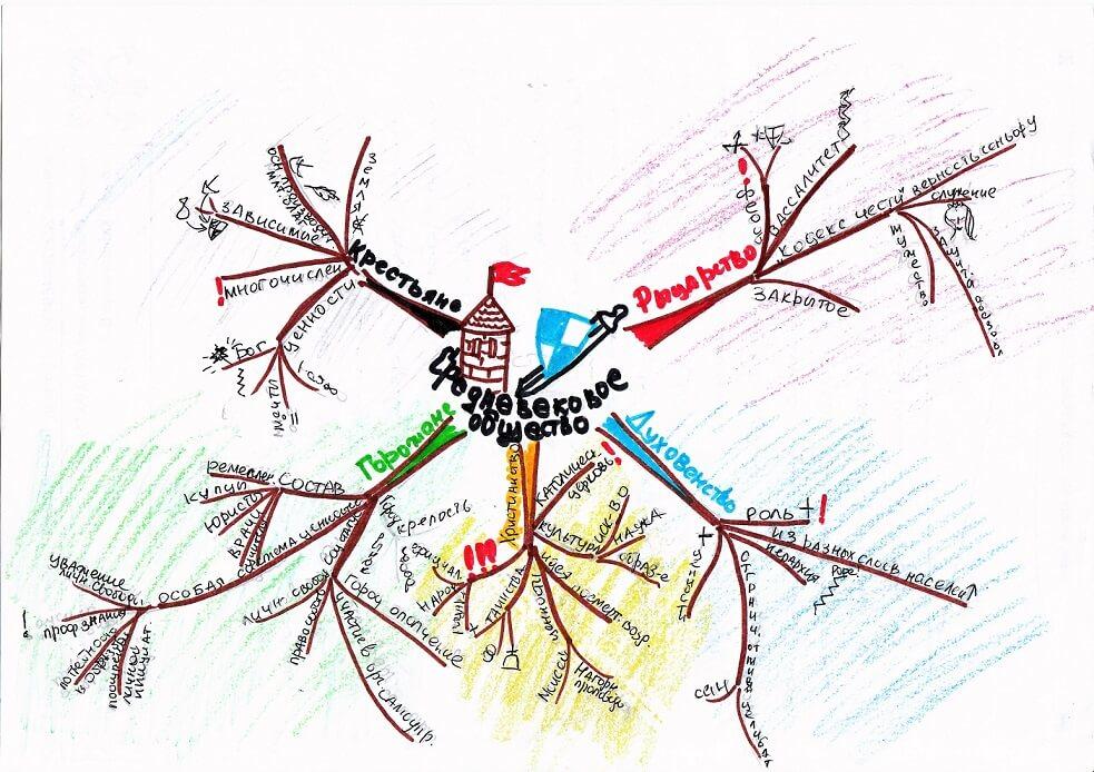 Метод ментальных карт при написании конспектов