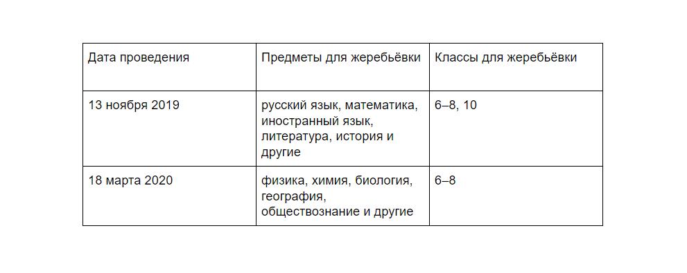Диагностика Центра качества образования Москвы