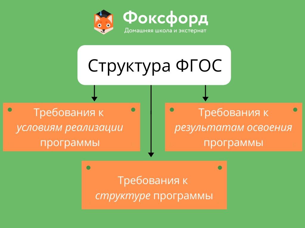 Структура ФГОС