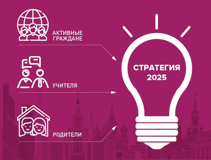 Программа развития школ в Москве «Стратегия-2025»