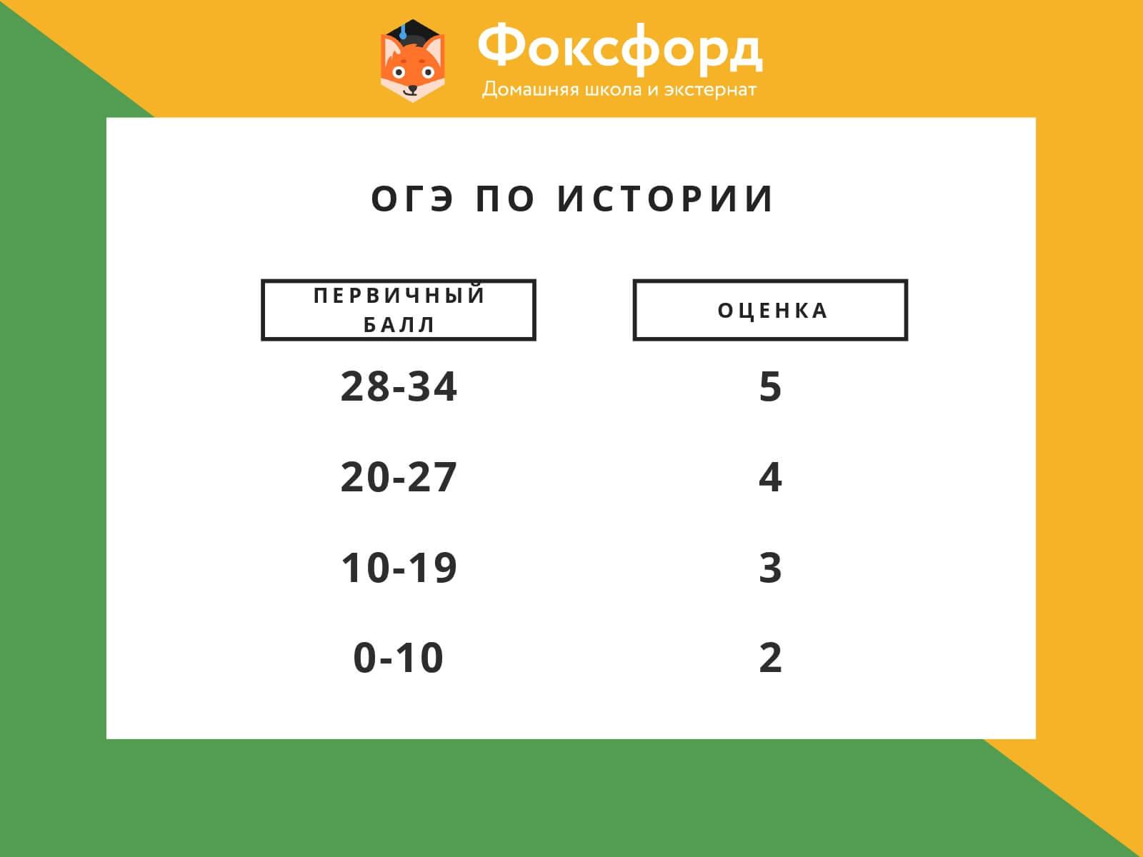 Перевод баллов ОГЭ по истории в оценку