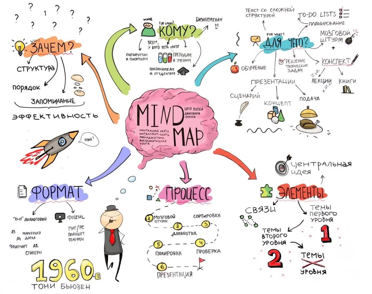 Что такое интеллект-карты