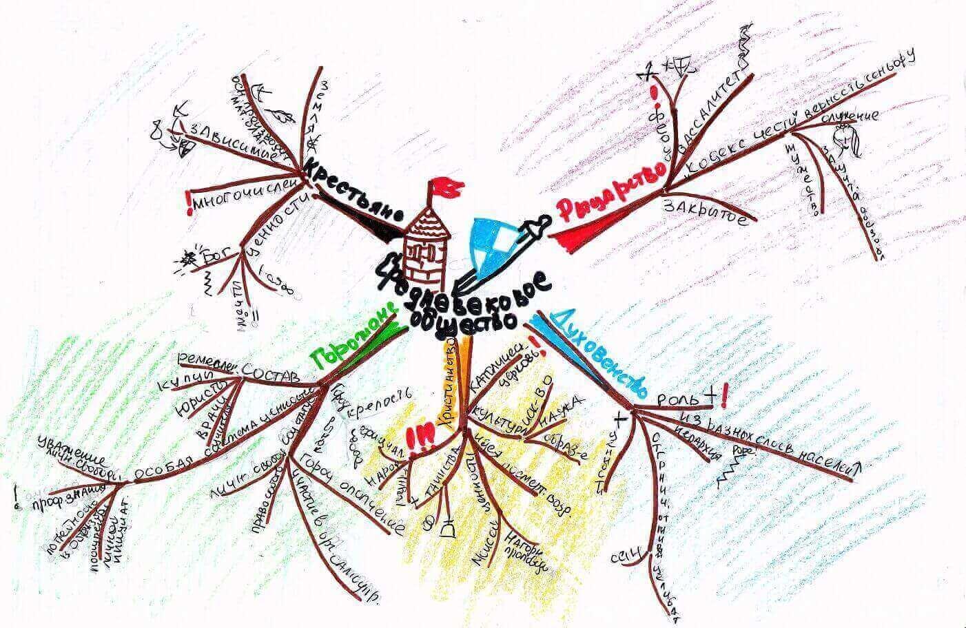 Интеллектуальные карты в обучении