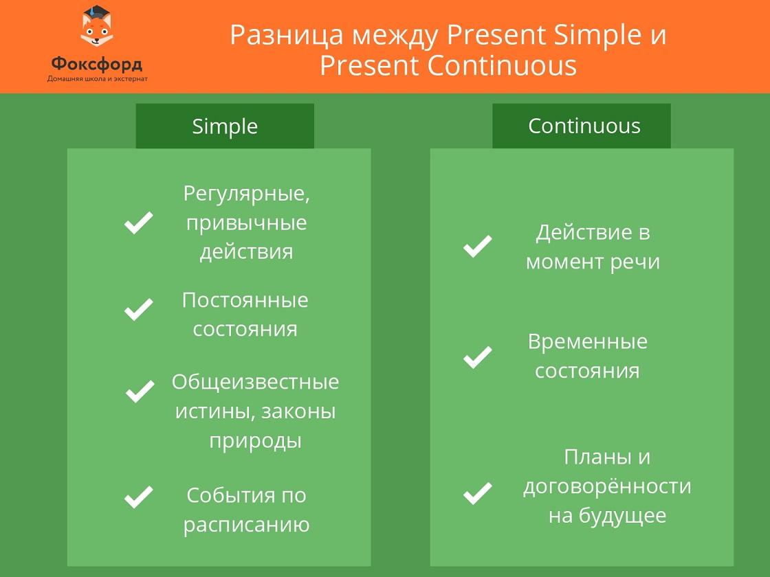 Разница между Present Simple и Present Continuous