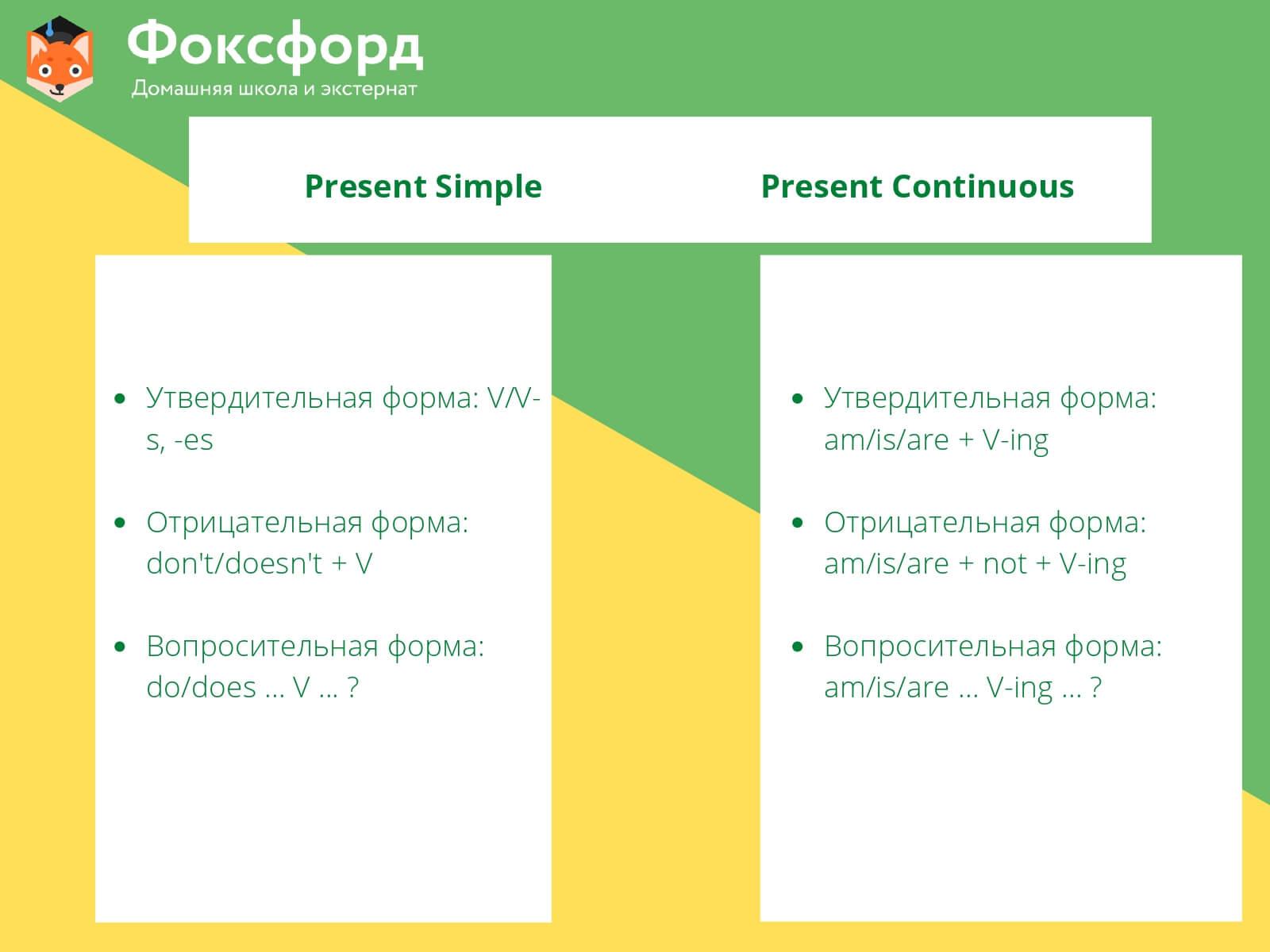 Правила образования предложений с Present Simple и Present Continuous