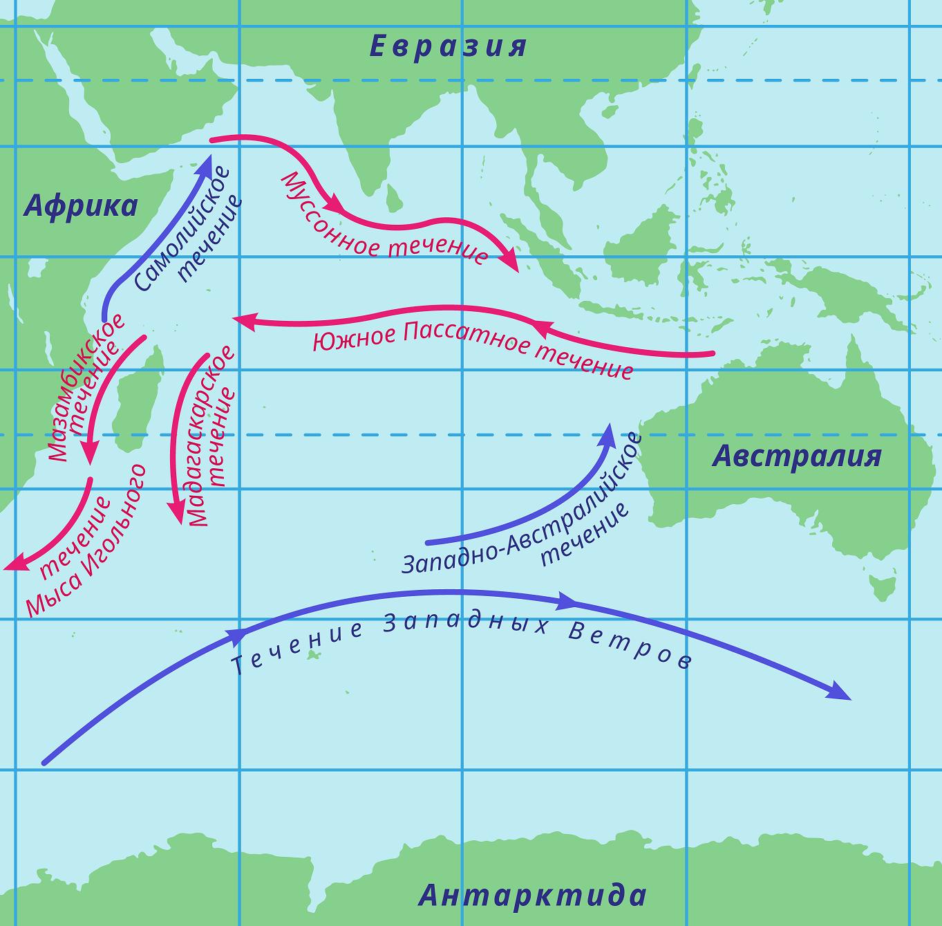 Течения Индийского океана