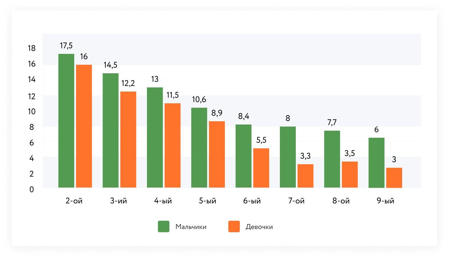 Частота проявления буллинга в школе в зависимости от пола и возраста детей