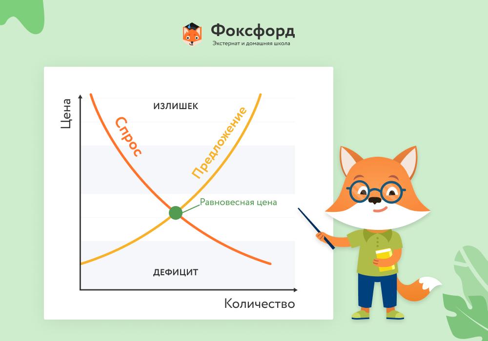 Основы рыночной экономики