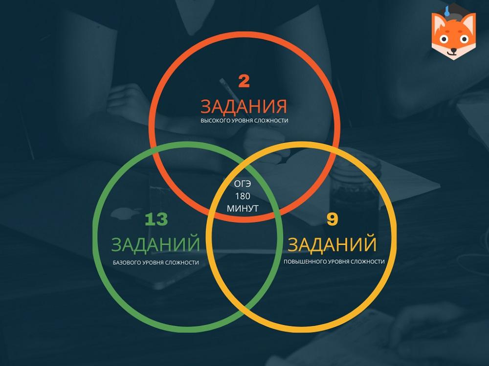 Структура ОГЭ по обществознанию
