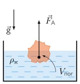 Формула силы Архимеда