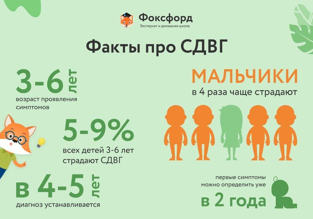 Факты про СДВГ