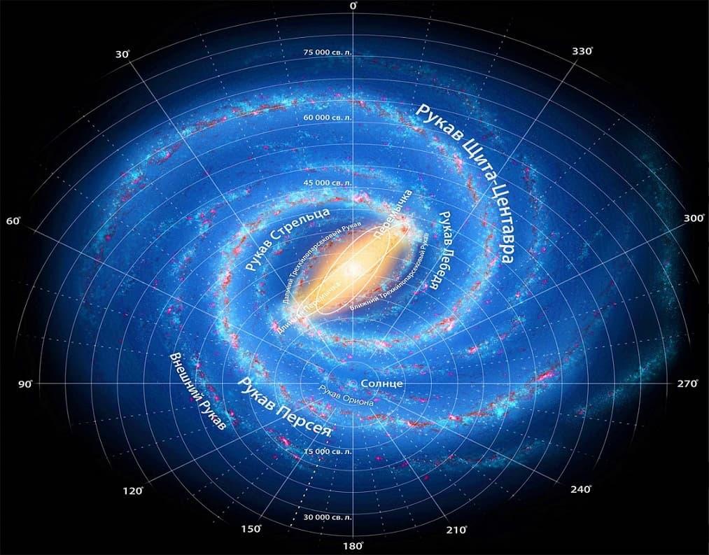 Расположение Солнечной системы в Галактике