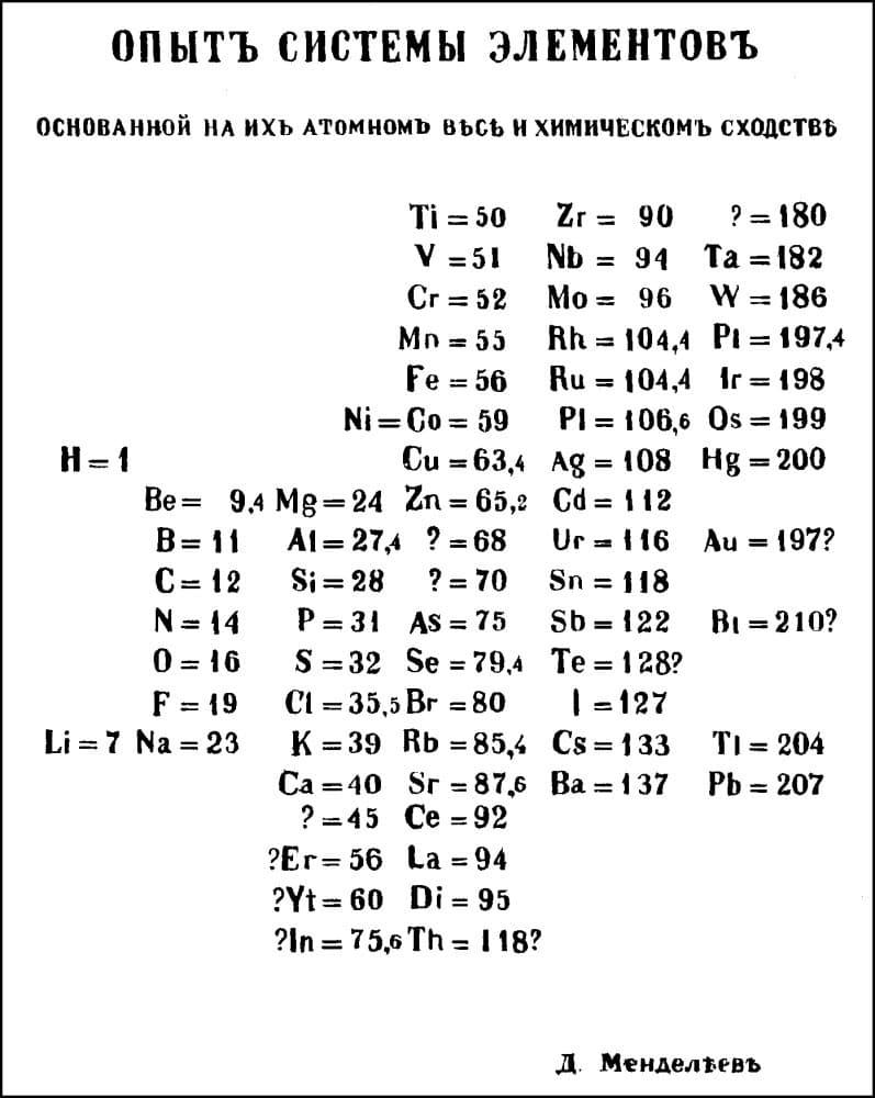 Первый вариант Периодической таблицы элементов