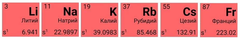 Щелочные металлы в периодической системе