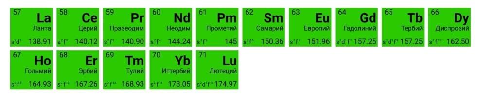 Лантаноиды и актиноиды в периодической системе