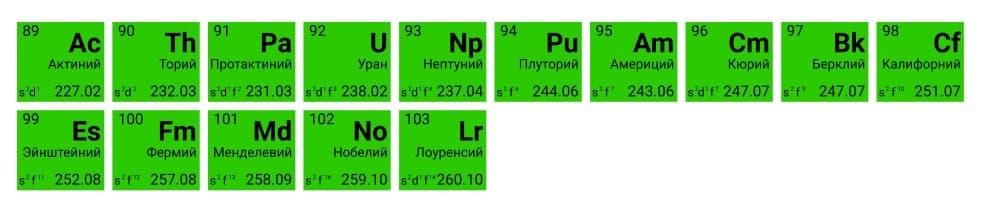 Лантаноиды в периодической системе