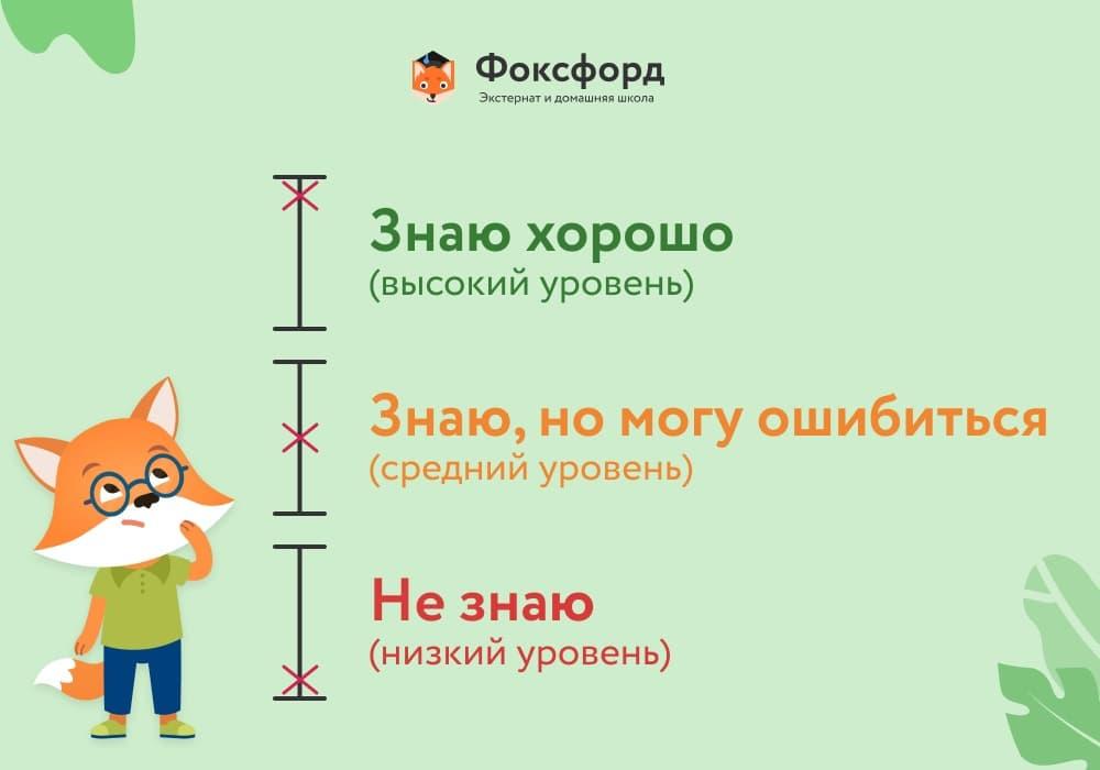 Шкала оценок по системе Эльконина–Давыдова