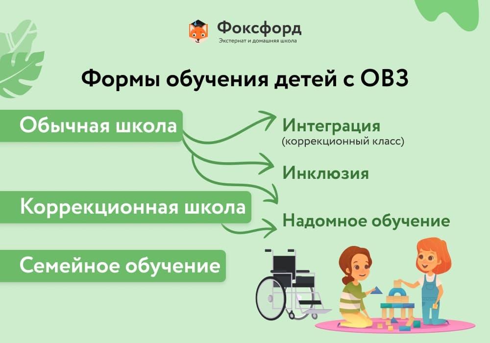 Формы обучения детей с ОВЗ