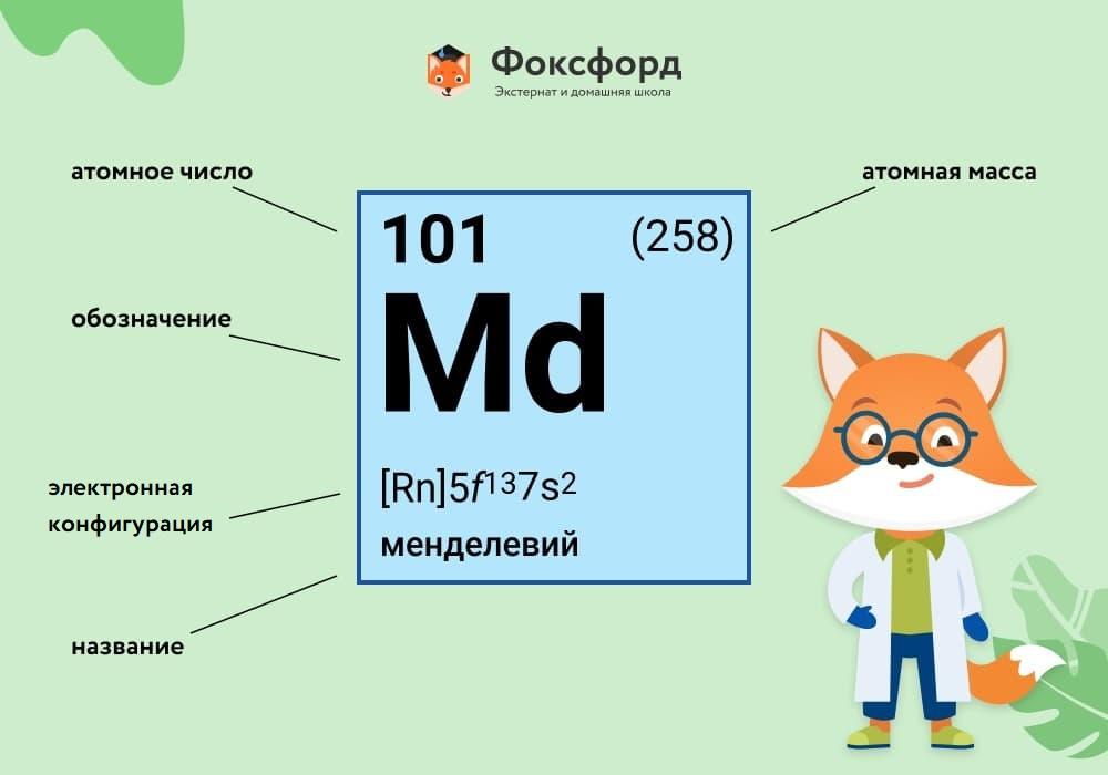 Каждый элемент обозначается одной или двумя латинскими буквами