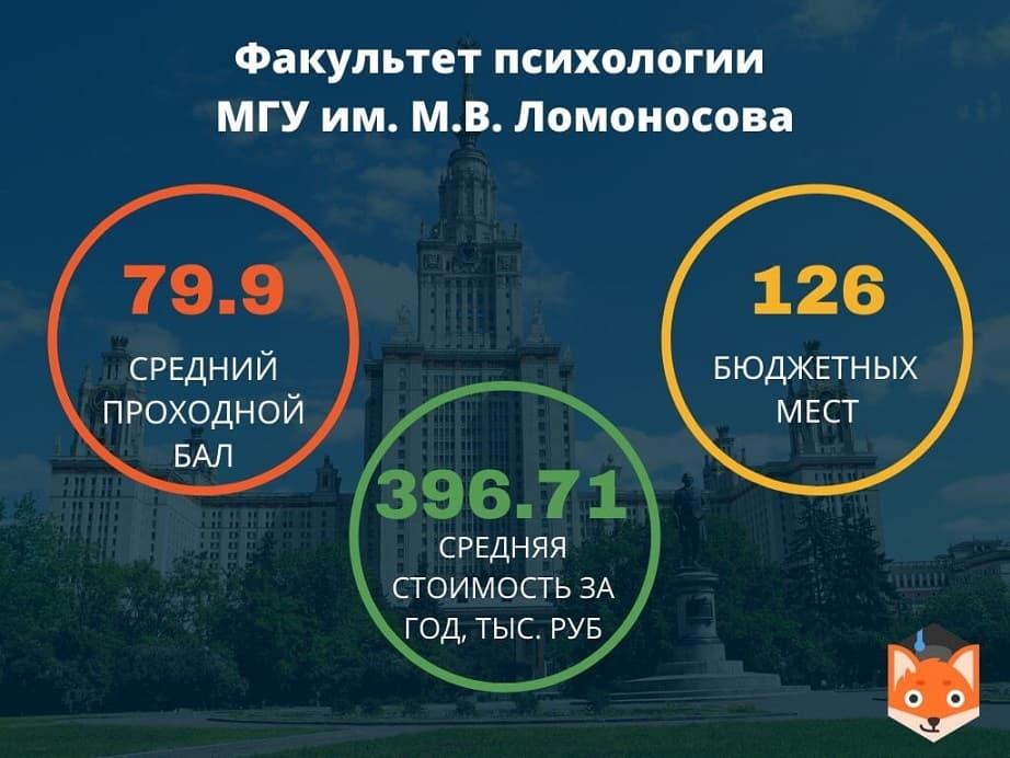 Факультет психологии МГУ имени М.В.Ломоносова