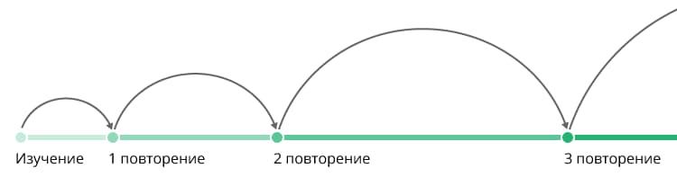 Схема правильного повторения